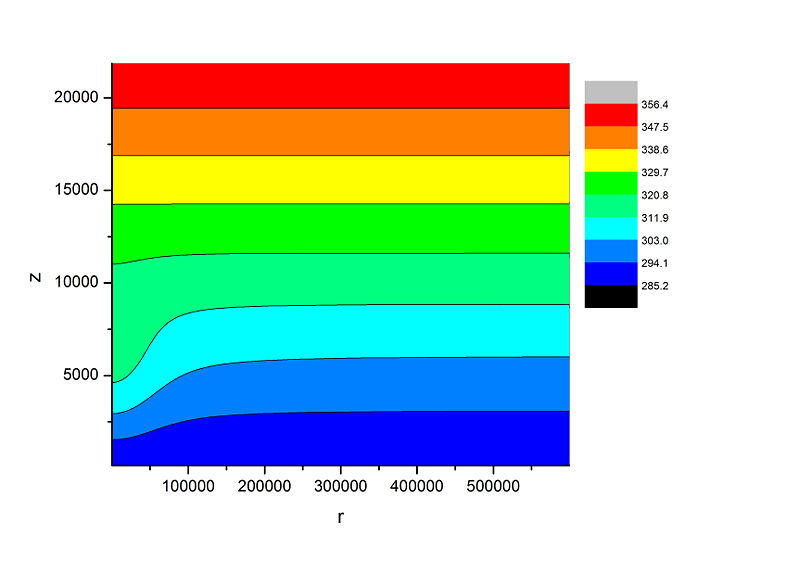 Profile of potential temperature for the total grid.